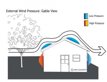 wind mitigation's